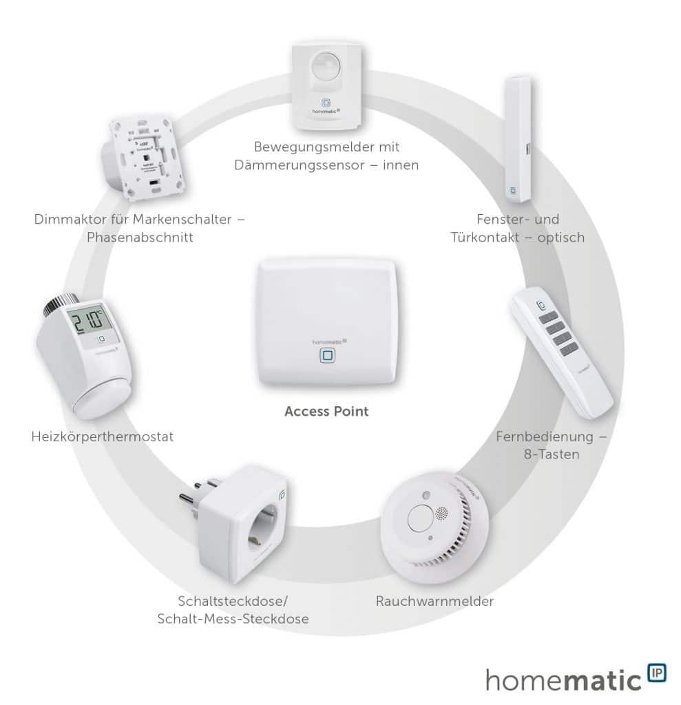 homaticIP Produkte